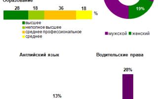 Средняя зарплата курьера в Москве, России