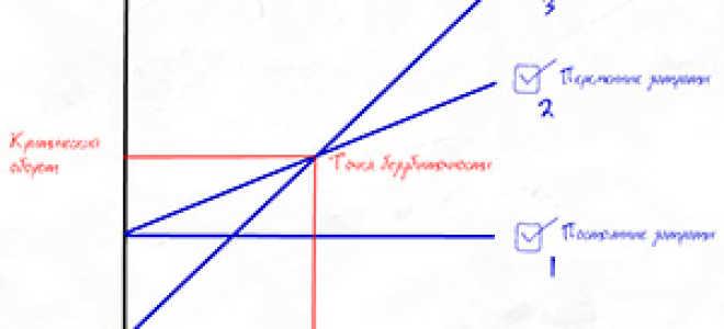 Точка безубыточности: как рассчитать, пример, формула, график