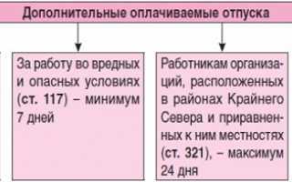 Замена отпуска денежной компенсацией: правила замены