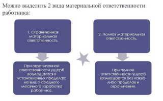 Формы материальной ответственности работника: возмещение ущерба