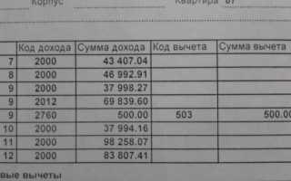 Код вычета 503 в справке 2-НДФЛ