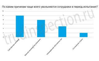 Увольнение по собственному желанию в период испытательного срока по ТК РФ