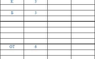 Табель учета рабочего времени: порядок и образец заполнения, бланки форм Т-12, Т-13 и 0504421