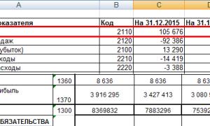 Коэффициент оборачиваемости собственного капитала: формула по балансу