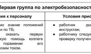 Допуск по электробезопасности: группы допуска, как получить