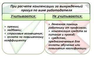 Вынужденный простой по вине работодателя ТК РФ: оформление, оплата